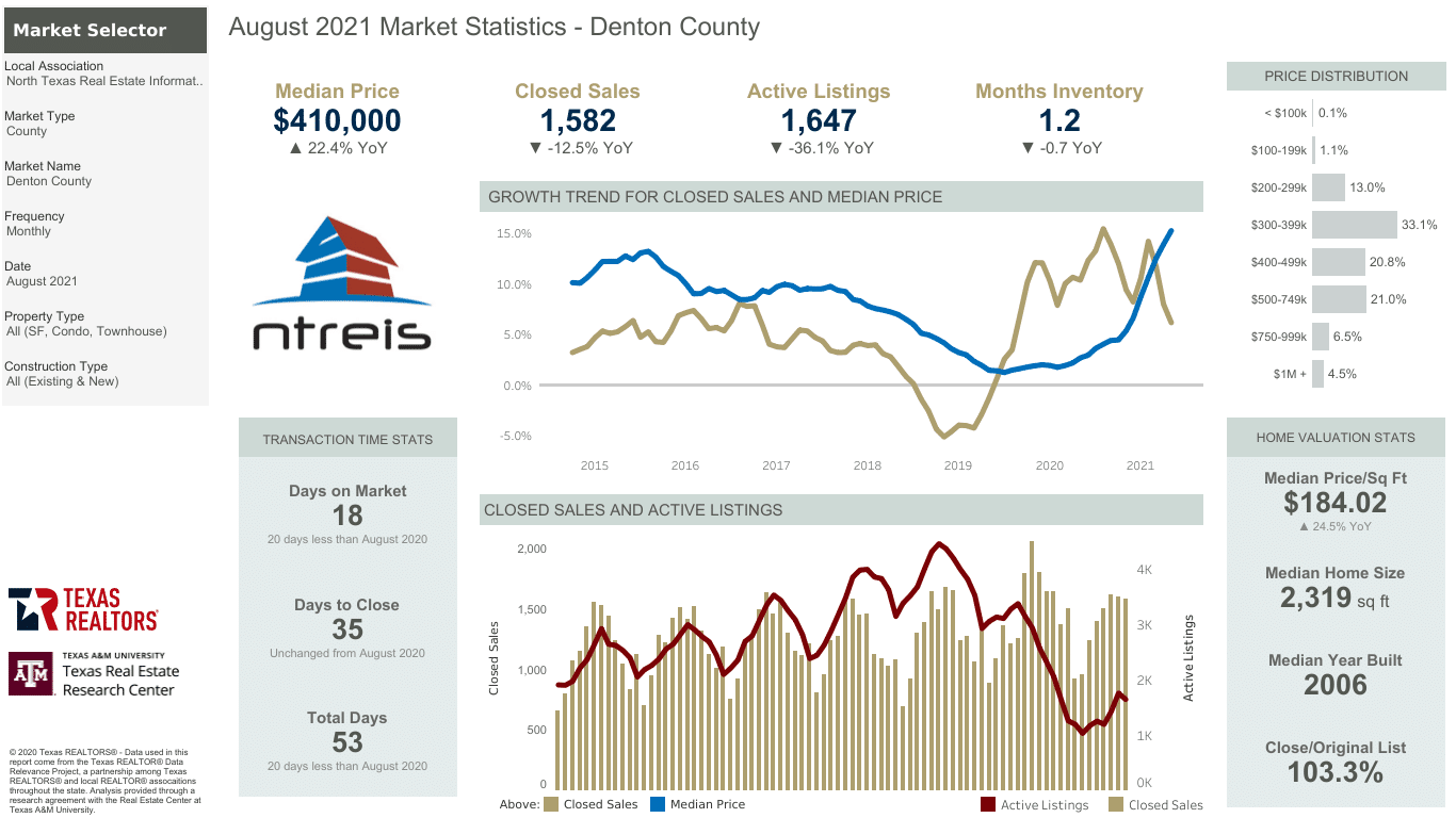 good time to buy a home
